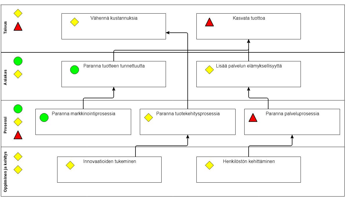 Strategiakartta 2, Arter Oy