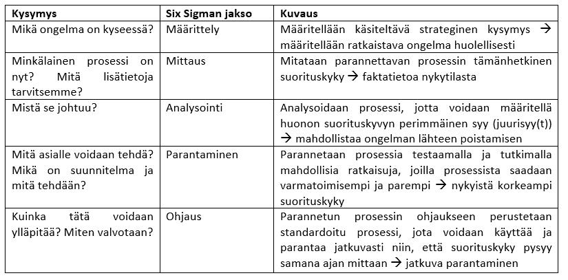 Taulukko: Six Sigman perusteet (Mukailtu lähteestä ISO 13053-1, Prosessin kehittämisen kvantitatiiviset menetelmät. Six Sigma. Osa 1: DMAIC-menetelmä)