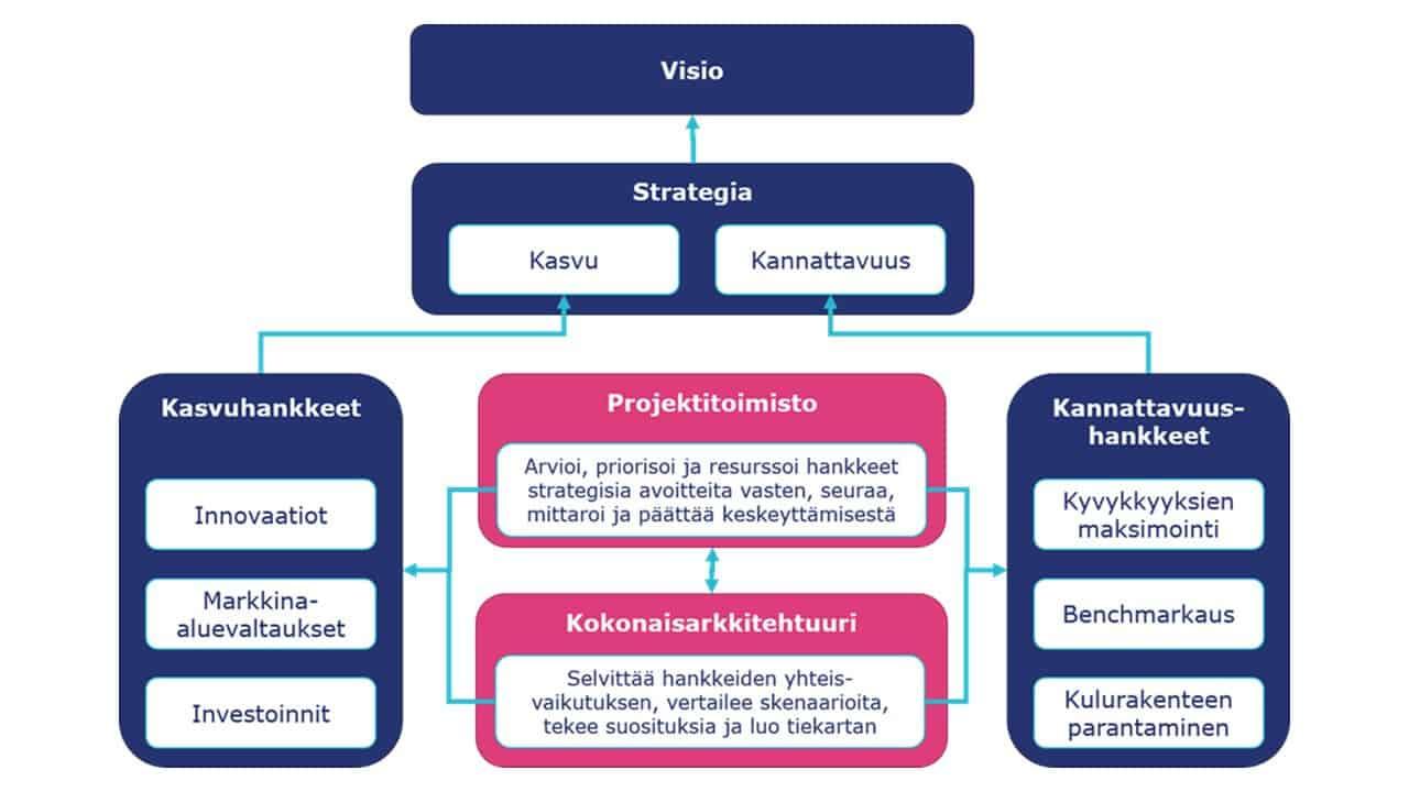 Strategiatyön, kokonaisarkkitehtuurityön ja hankkeistamisen pyhä kolmiyhteys