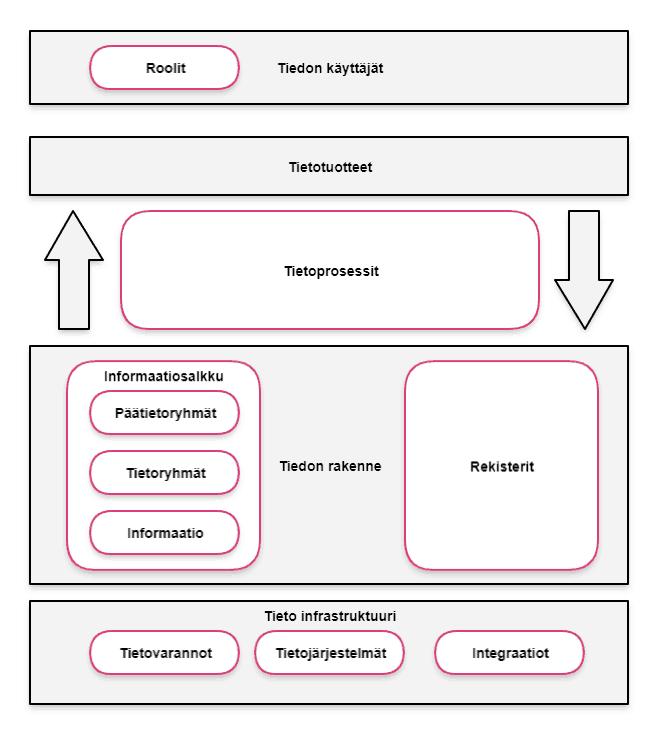 Tietoarkkitehtuurin hallinta