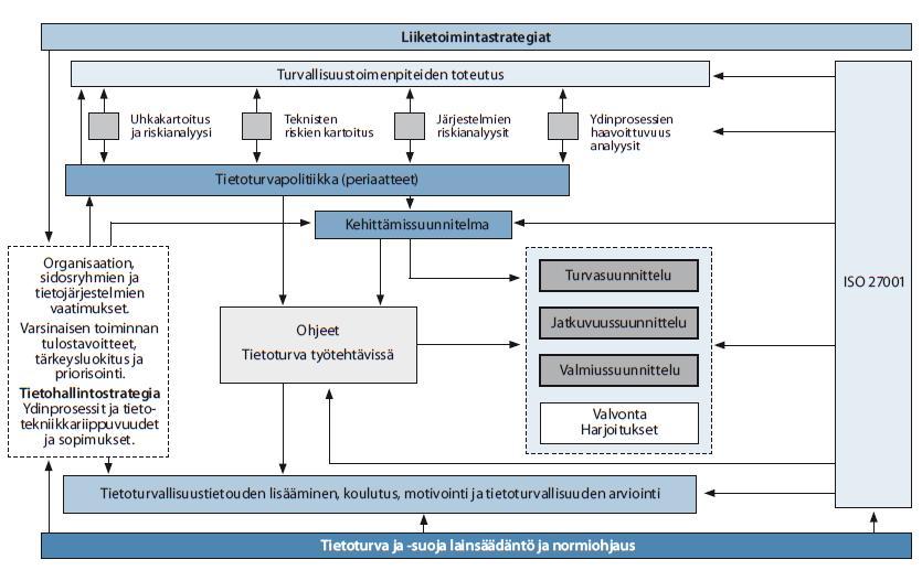 Kuva: Tietoturvallisuuden hallintajärjestelmän malli (VAHTI 3/2007 3. Tietoturvalli-suuden organisointi)