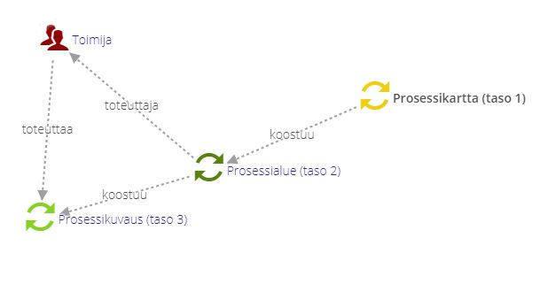 IMS ARC prosessi-integraatio