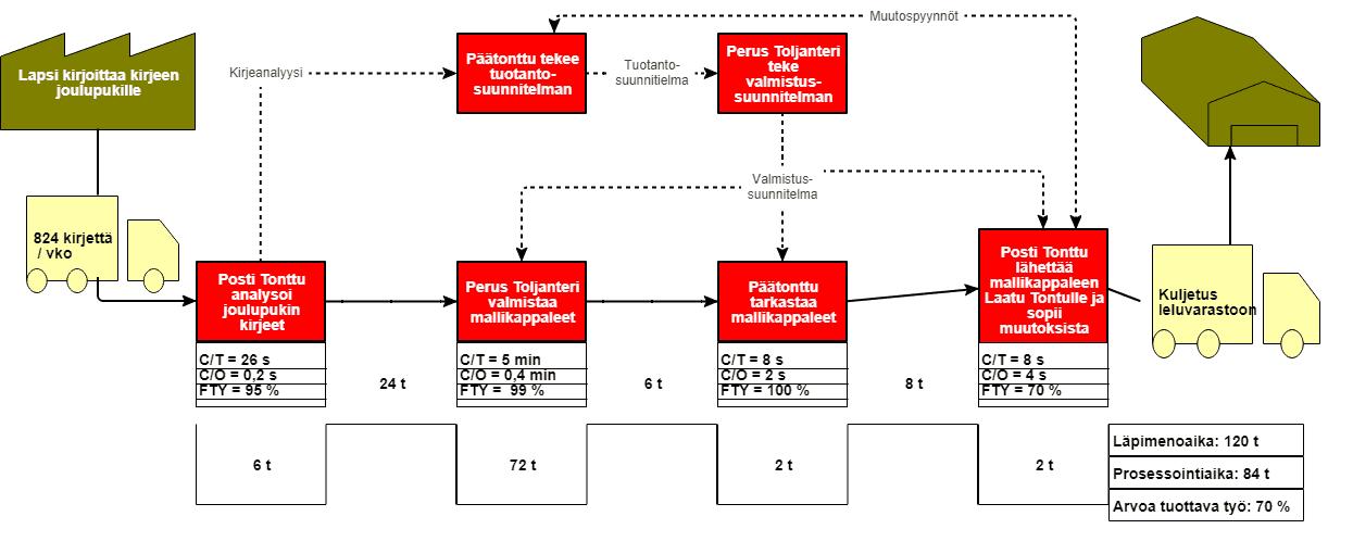 Lelujen valmistusprosessi VSM