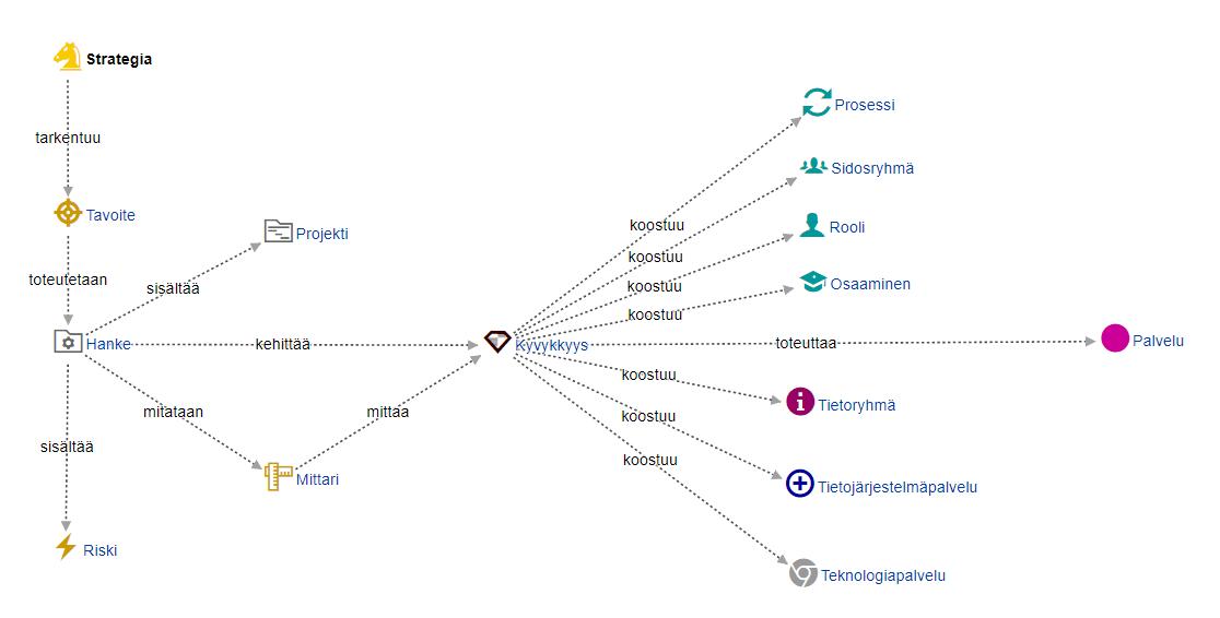 Arter Frameworkin metamalli