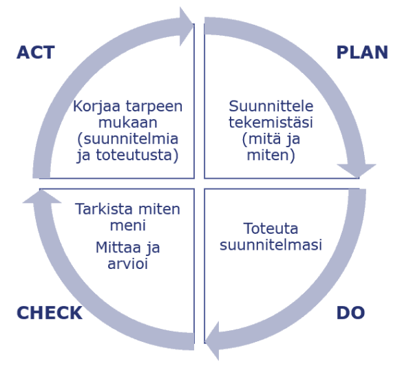 PDCA-ympyrä