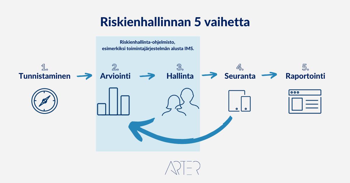 Riskienhallinnan 5 vaihetta, Arter Oy