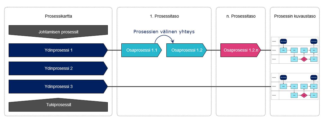 prosessihierarkia