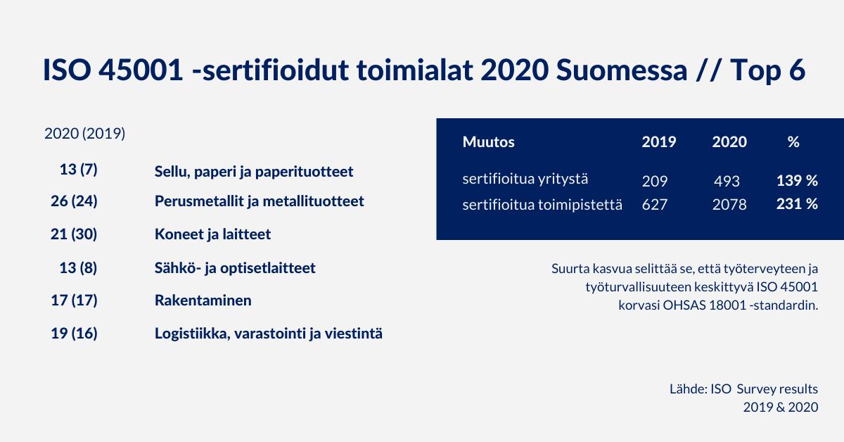Top 6 sertifioidut toimialat Suomessa ISO 45001 vuosina 2020 ja 2019, Arter Oy