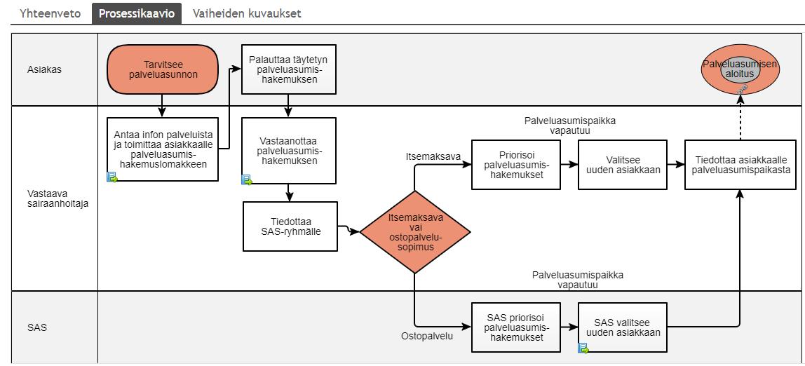 Prosessikaavio, IMS-ohjelmisto