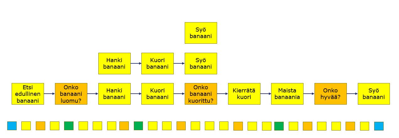 Banaanin syömisen prosessi, mikä on hyvä kuvaustaso, Arter Oy