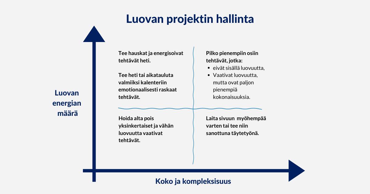 Luovuuskoulu - luovan projektin hallinta, Hanna Ahtola Arter Oy