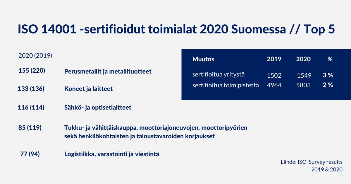Top 5 ISO 14001 -sertifioidut toimialat Suomessa vuosina 2020 ja 2019, ISO Survey