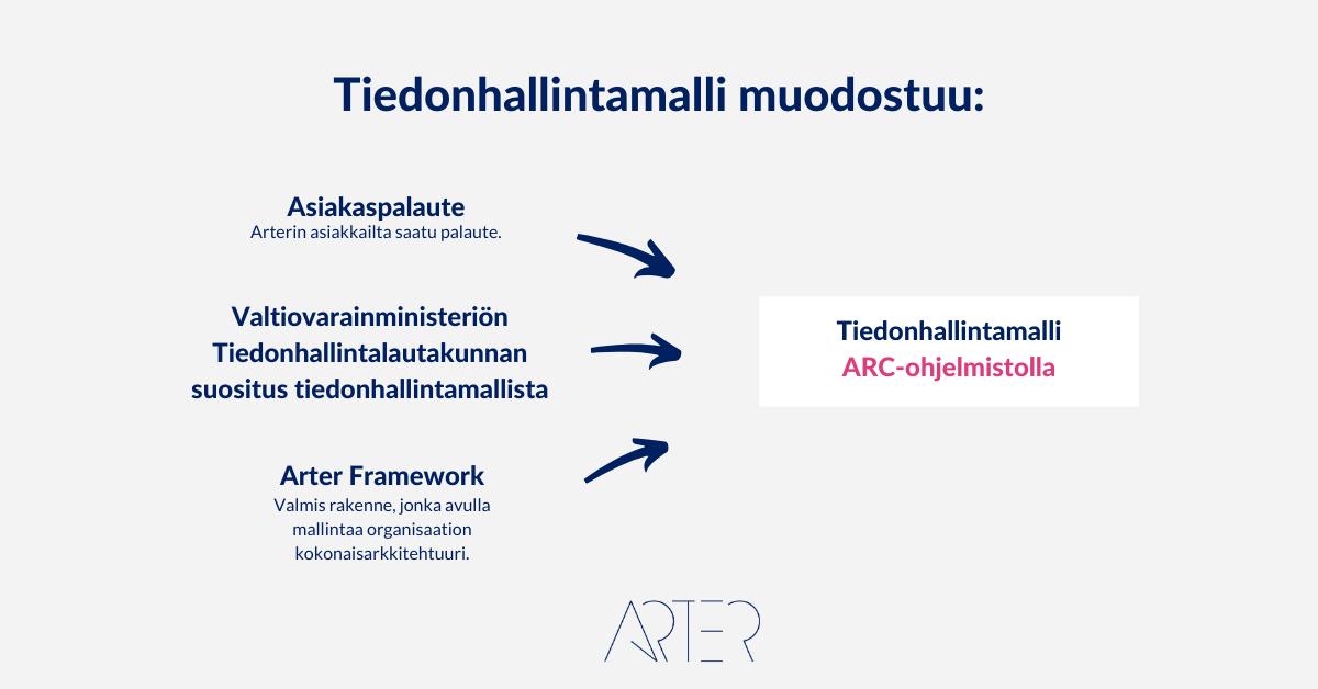 Tiedonhallintamalli ARC-ohjelmistolla, Arter Oy