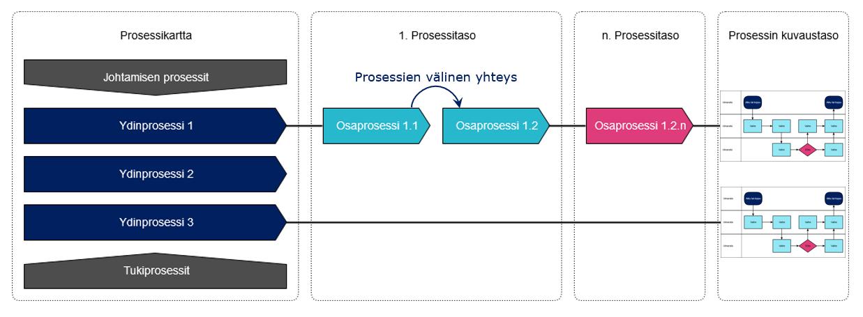 Onnistu prosessityössä - Prosessihierarkia eli prosessipuu, Markus Meurman Arter Oy