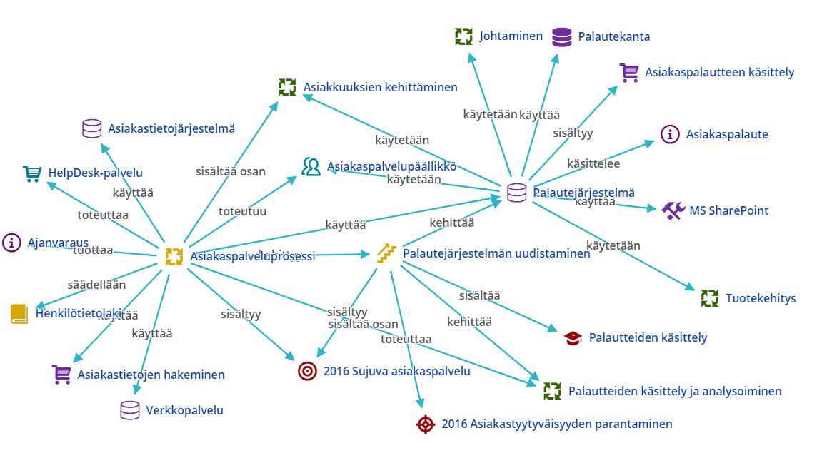 Taklaa hatara päätöksenteko kokonaisarkkitehtuurin avulla, ARC-ohjelmisto yhteyskaavio, Arter Oy Elina Mäkinen