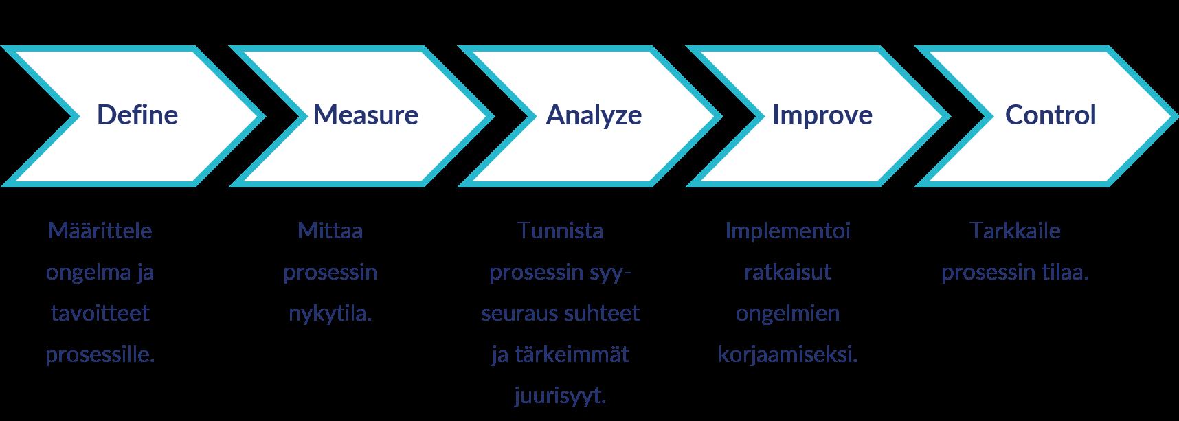 Lean Six Sigma DMAIC -prosessin kulku