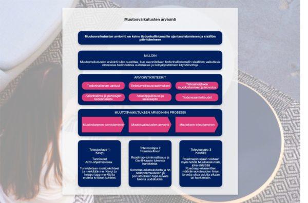 Muutosvaikutusten arviointi ARC-ohjelmistolla