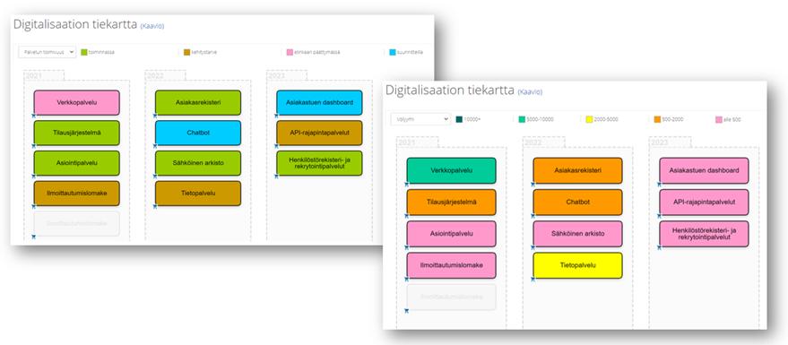 Digitalisaation tiekartta, Salla Aunola, Arter Oy