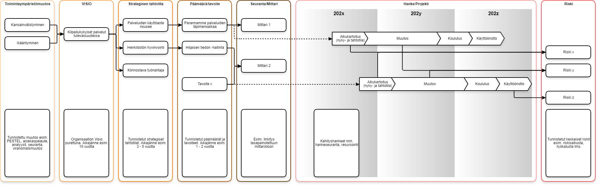 Selvitä muutosjohtamisen haasteet kokonaisarkkitehtuurin keinoin, ARC-ohjelmiston muutoskartta, Noora Lehtinen Arter Oy