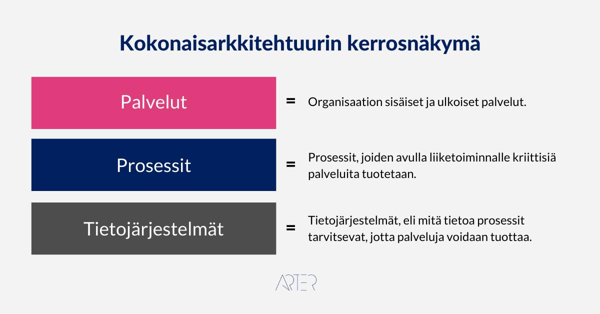 Kokonaisarkkitehtuurin kerrosnäkymä, Arter Oy