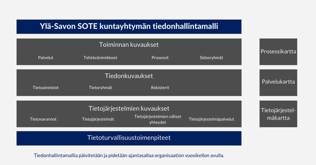 Asiakastarina: Ylä-Savon SOTE tiedonhallintamalli osana kokonaisarkkitehtuuria, Arter Oy