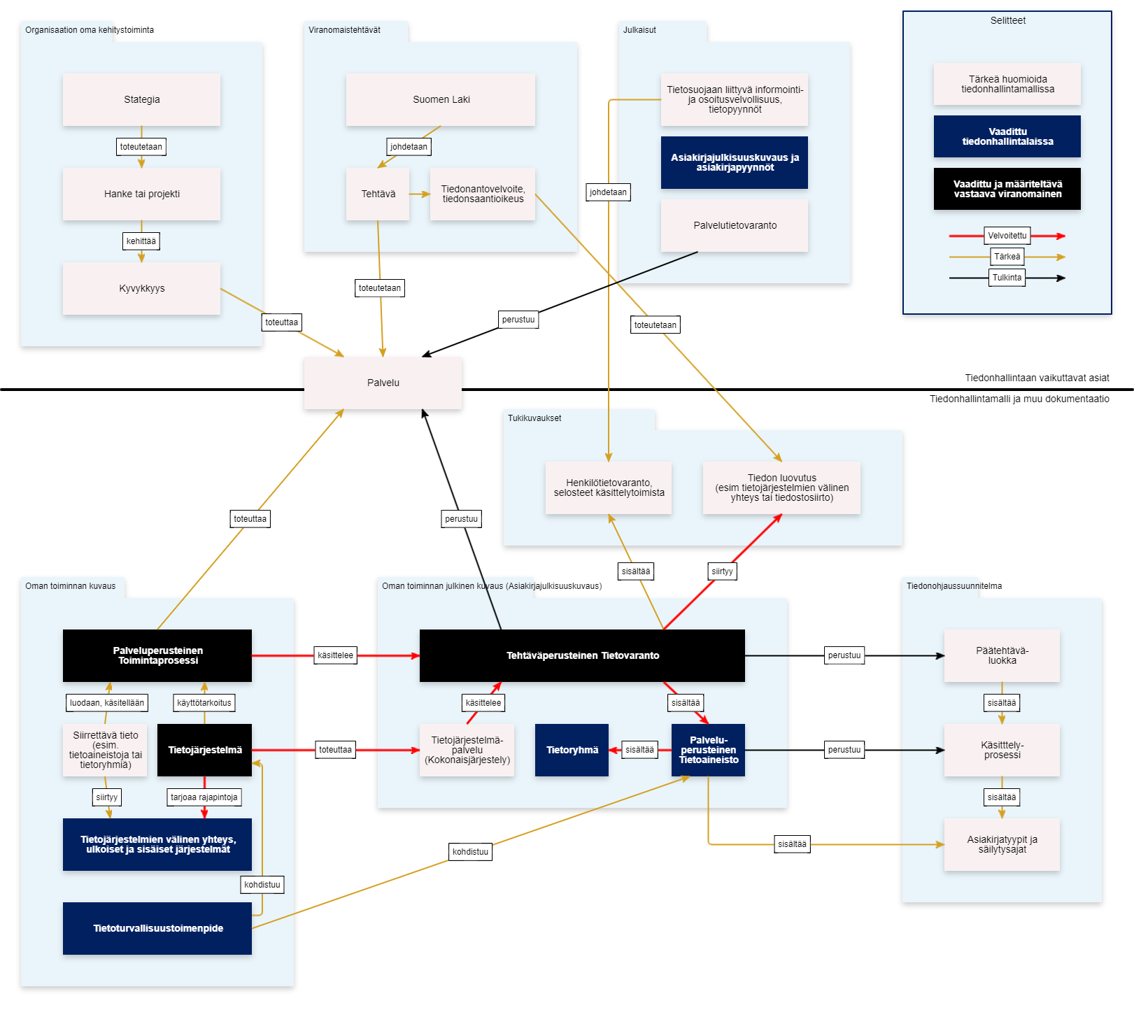 ARC-ohjelmiston laaja tiedonhallintamallin metamalli
