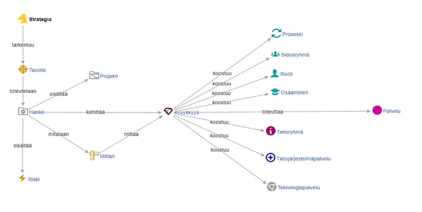 Arter Framework metamalli yhteyskaaviolla