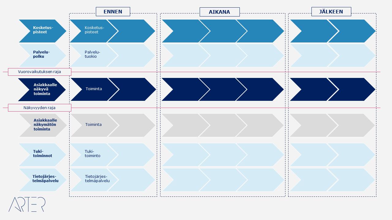 Service Blueprint, Arter Oy