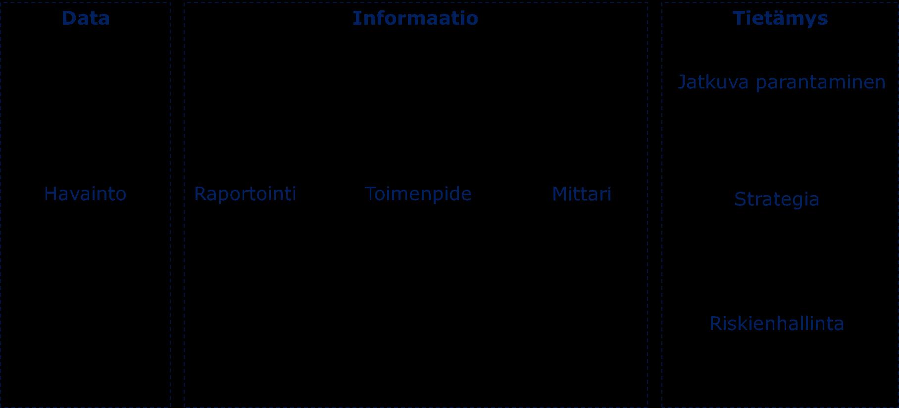 Organisaation tietämys perustuu yksittäisiin havaintoihin