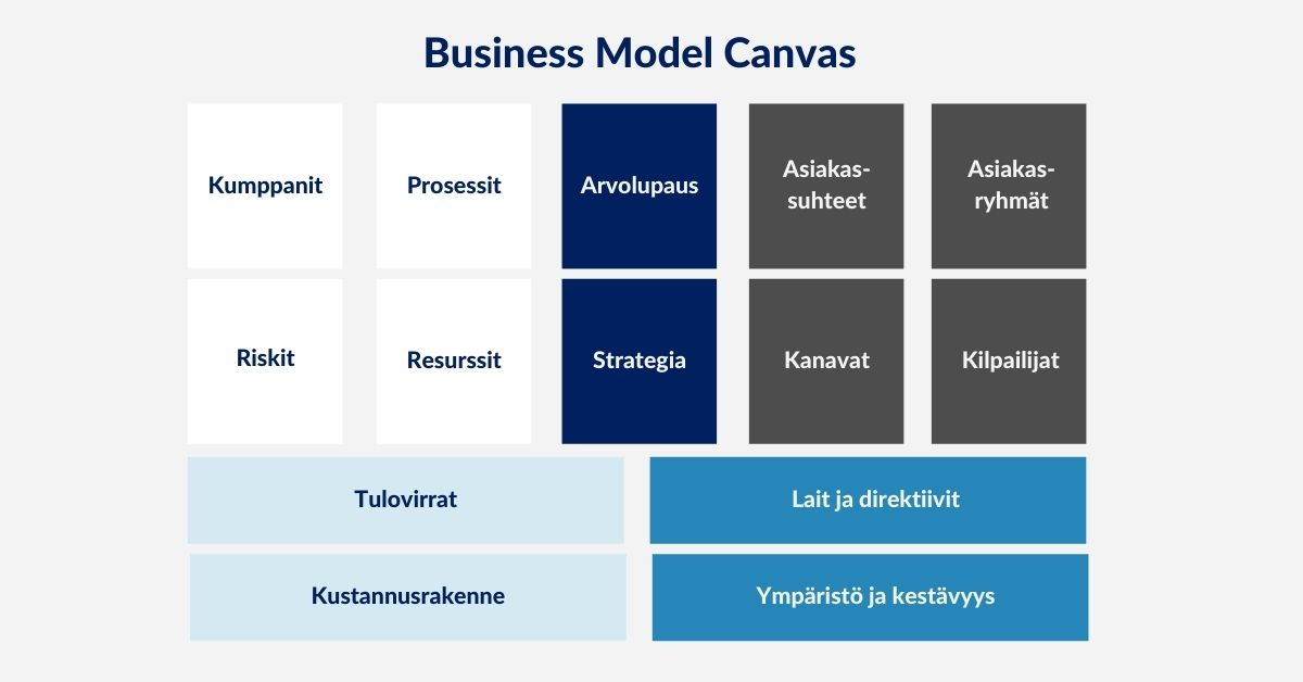 Business Model Canvas, Arter Oy