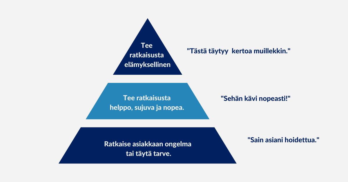 Asiakaslähtöisyys organisaation kehitystyössä, Arter Oy