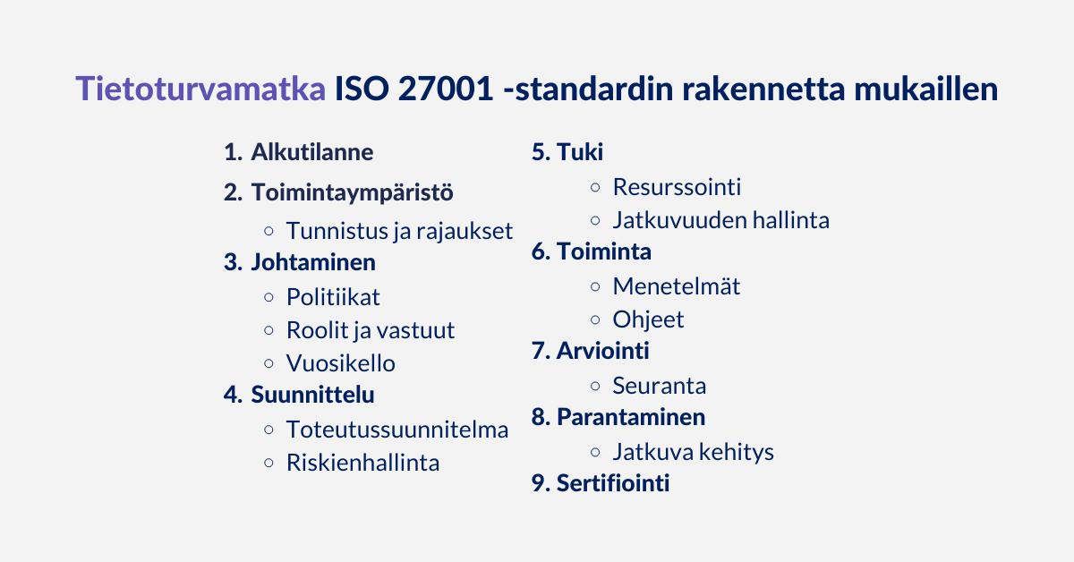 ISO 27001 -standardin sisällysluettelon järjestystä mukaillen, tietoturvamatka voidaan kuvata myös seuraavasti: Alkukartoitus, Toimintaympäristö, Johtaminen, Suunnittelu, Tuki, Toiminta, Arviointi, Parantaminen, Sertifiointi