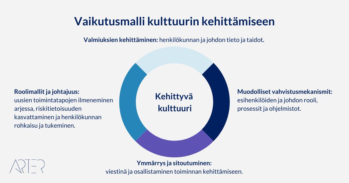 McKinsey & Companyn vaikuttamismalli riskikulttuurin kehittämiselle, Arter Oy
