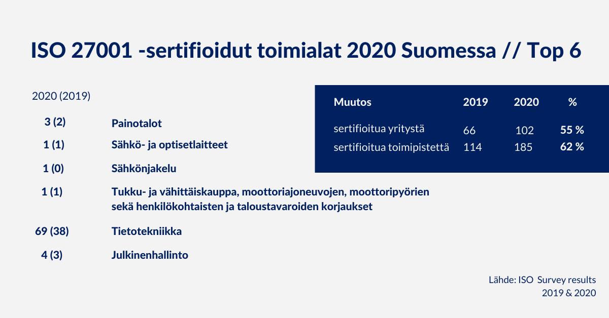 Top 6 sertifioidut toimialat Suomessa ISO 27001 2020 ja 2019, Arter Oy
