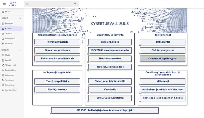 Arterin tietoturvallisuuden hallintamalli ARC-ohjelmistolla tehtynä, Arter Oy