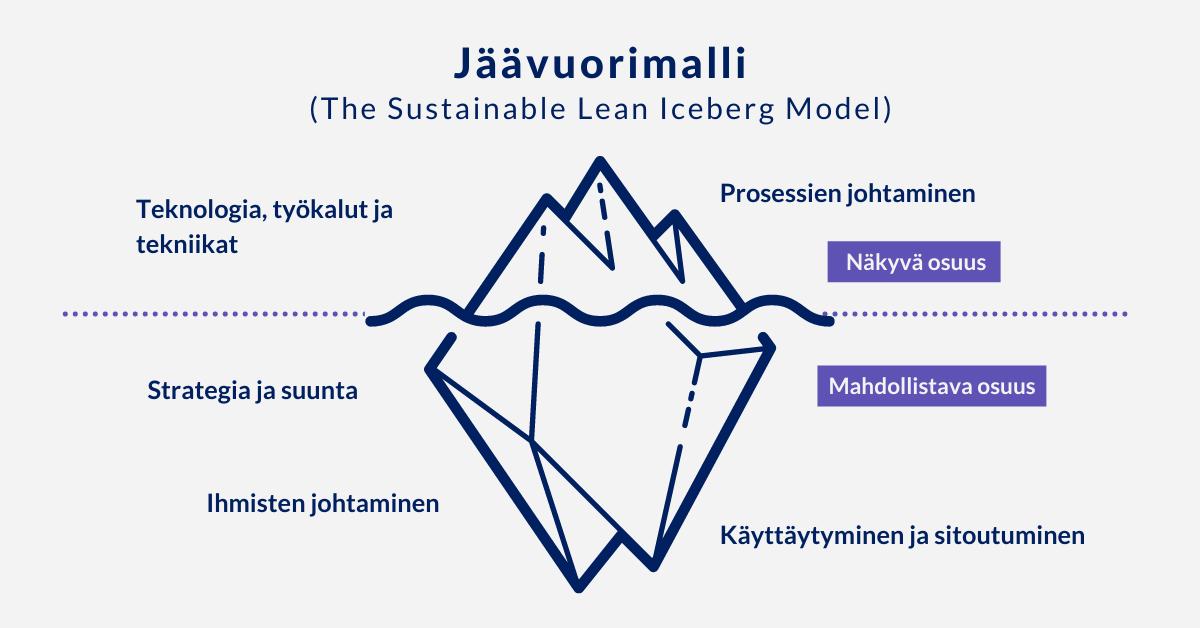 Jäävuorimalli laadun johtamisessa, Arter
